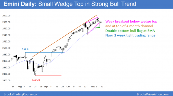 Daily Emini chart in tight trading range after wedge top.