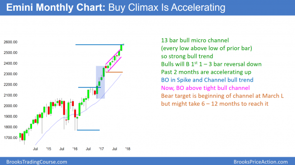 Emini monthly chart in buy climax and micro channel.
