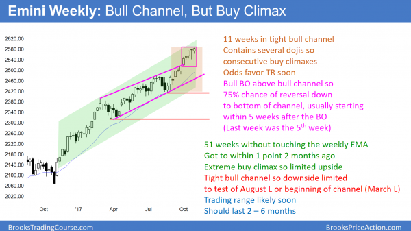 Emini weekly chart is breaking above bull channel