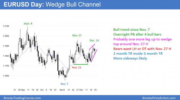 EURUSD Forex wedge bull flag before government shutdown vote