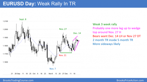The EURUSD daily Forex chart is in a wedge top and a head and shoulders top before US government shutdown vote.