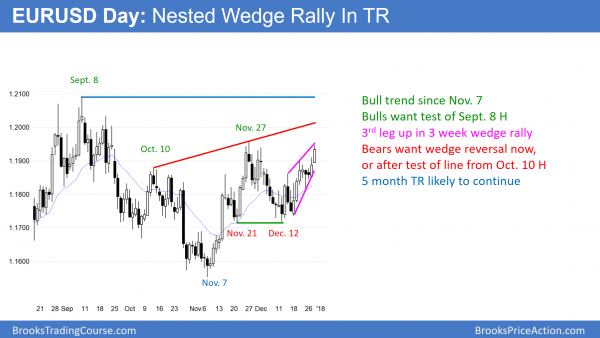 EURUSD Forex wedge rally at year end.