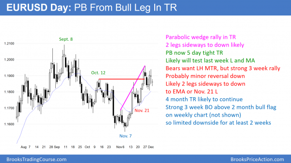 EURUSD daily forex chart in tight trading range before congress votes on budget resolution.