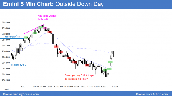 Emini outside down day at end of year.