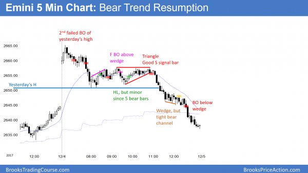 Emini in trend resumption bear trend before budget vote and possible government shutdown.