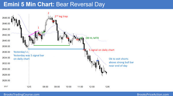 Emini bear reversal day before budget reconciliation