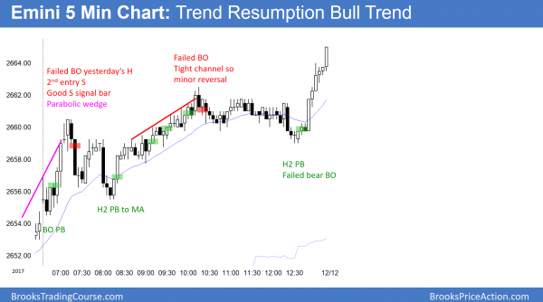 Emini had a trend resumption bull trend day before the FOMC and Moore senate vote.