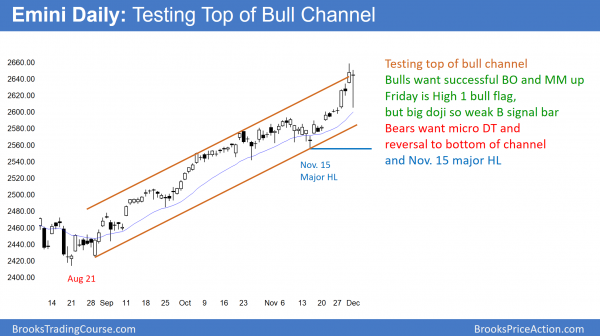 daily emini testing top of bull channel before budget vote on december 8