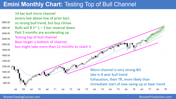 monthly Emini chart testing top of bull channel in 14 bar bull micro channel before budget reconciliation and tax cut vote