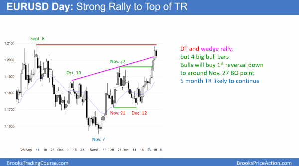 EURUSD Forex double top and wedge rally before shutdown vote.