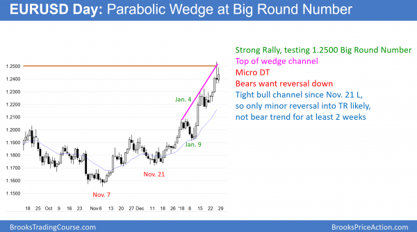 EURUSD forex parabolic wedge at 1.2500 big round number