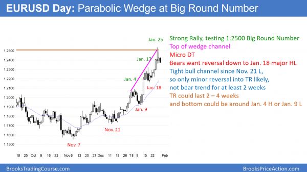 EURUSD forex chart in parabolic wedge top at 1.2500 big round number before Trump's mueller testimony.
