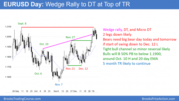 EURUSD wedge rally to micro double top and double top. Should test below 1.1900.