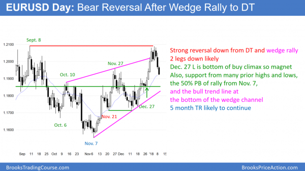 EURUSD Forex bear trend reversal from wedge top but near 50% pullback and December 27 buy climax low.
