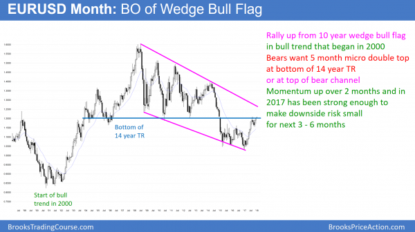 EURUSD monthly Forex chart in wedge bull flag testing neck line of head and shoulders top before government shutdown vote