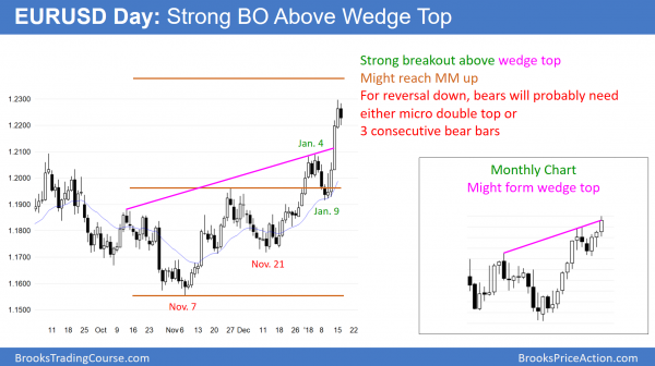 EURUSD forex wedge top before government shutdown