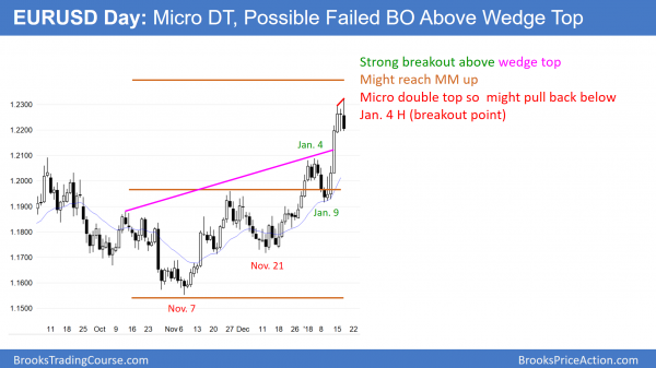 EURUSD forex micro double top before government shut down vote