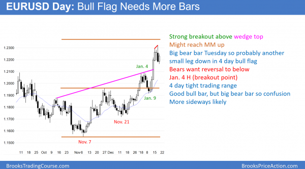 EURUSD Forex bull flag before government shutdown vote