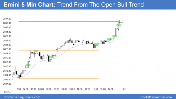 Emini trend from the open bull trend after government shut down