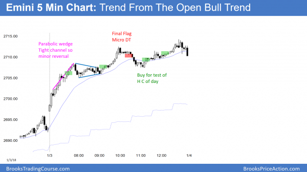 Emini bull trend but buy climax