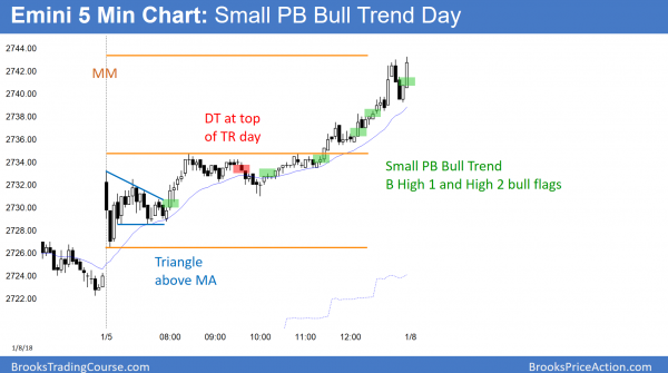 trump rally and small pullback bull trend