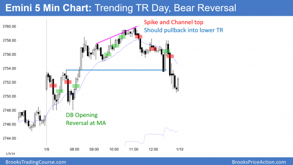 Emini bear reversal and blowoff top and spike and channel bull trend and trending trading range day.