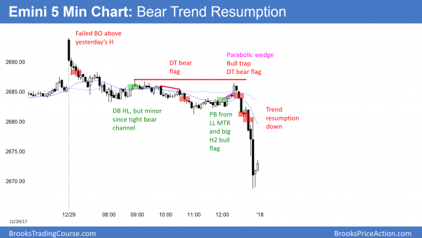 Emini bear trend resumption