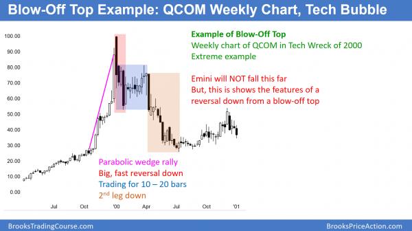QCOM blow-off top in tech wreck of 2000