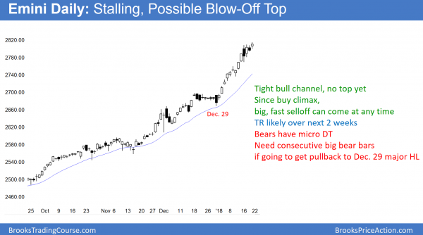 emini buy climax without 3% or 5% correction in over 1 year