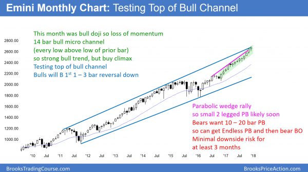 Emini strong bull trend but losing momentum before congress votes on government shutdown