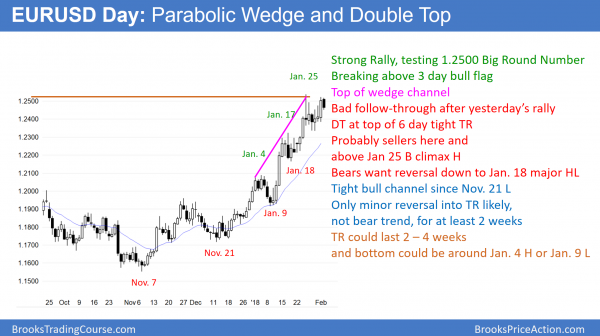 EURUSD daily Forex chart has double top and parabolic wedge top at 1.2500.