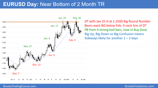 EURUSD forex higher low in trading range