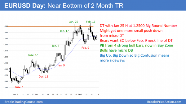 The EURUSD forex chart has a small bear flag at the bottom of a trading range
