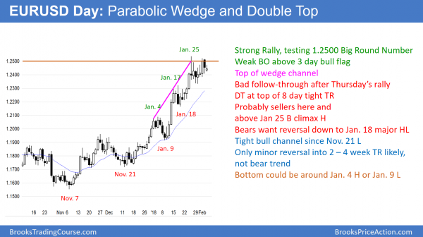 EURUSD doube top an parabolic wedge top at 1.25000 big round number