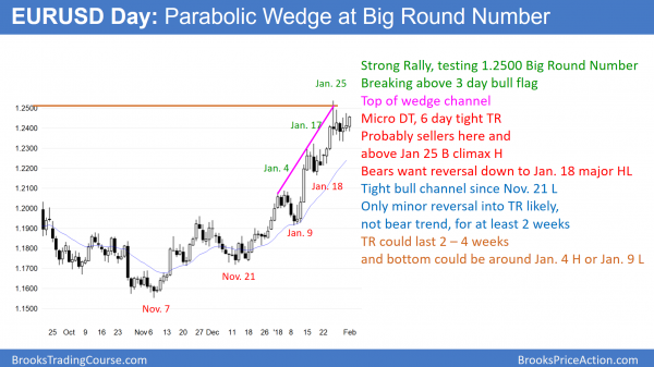 EURUSD parabolic wedge top at 1.2500 Big Round Number