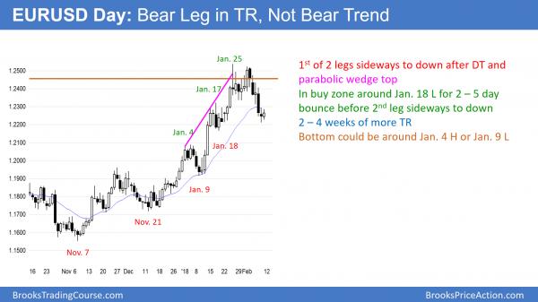 EURUSD bear leg in trading range