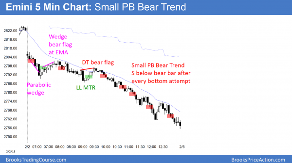 Emini 3% correction in small pullback bear trend