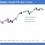 Emini bull leg in trading range after tradable bottom<br />Intraday market update: February 14, 2018