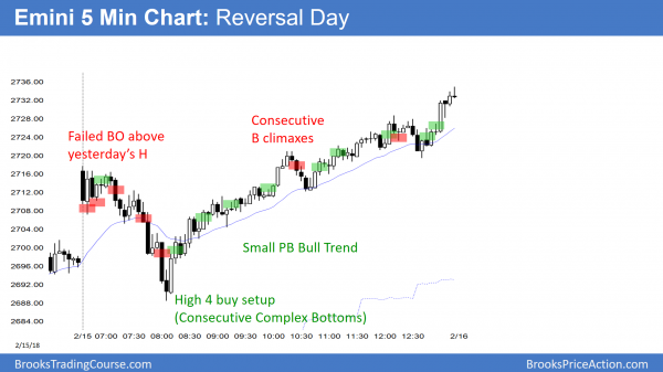 Emini reversal day and small pullback bull trend day.