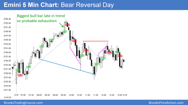 Emini bear reversal day at 2750 big round number
