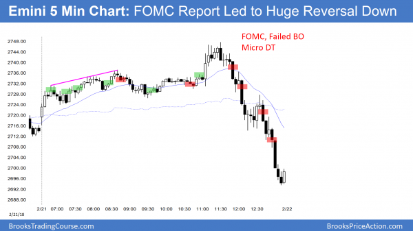 Emini reversed down strongly after FOM C report.