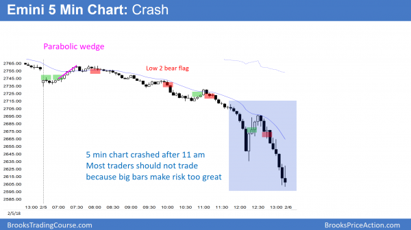 Emini stock market crash and 10% correction.