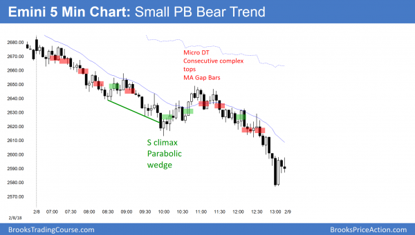 Emini small pullback bear trend ahead of budget vote and government shutdown.
