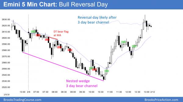 Emini bull reversal day