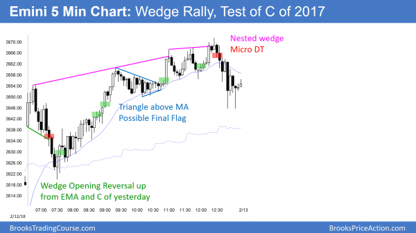 Emini wedge top at close of last year