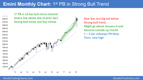 Emini monthly chart has pullback in bull trend