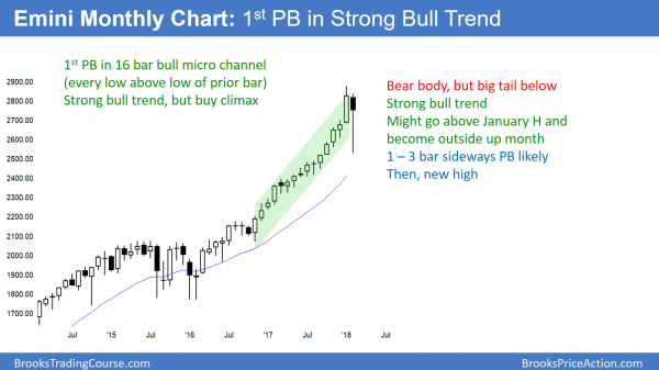 Emini monthly chart has 1st pullback in 15 bar bull micro channel