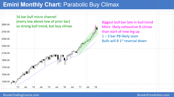 Emini monthly chart reversing down from extreme buy climax.