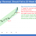 Trump rally beginning 5% correction over Fed fears <br />Emini weekend update: February 3, 2018