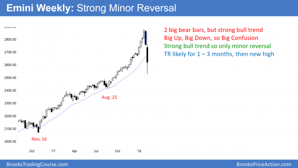 """Weekly Emini candlestick chart has strong bear reversal in trading range"